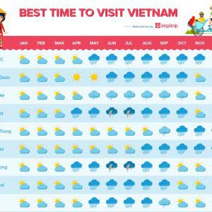 When is the best time to visit Vietnam